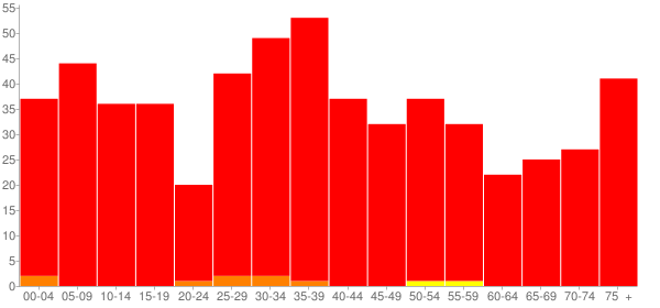 Graph: Population by Age and Race, 2000 Census - Hamel, Illinois - Census Viewer