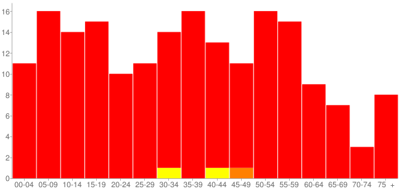 Graph: Population by Age and Race, 2010 Census - Beason, Illinois - Census Viewer