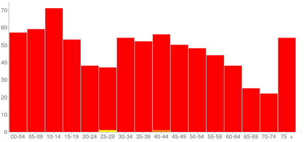 Graph: Population by Age and Race, 2000 Census - Tampico, Illinois - Census Viewer
