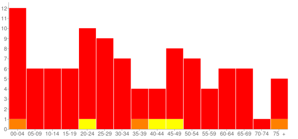 Graph: Population by Age and Race, 2010 Census - Cullison, Kansas - Census Viewer