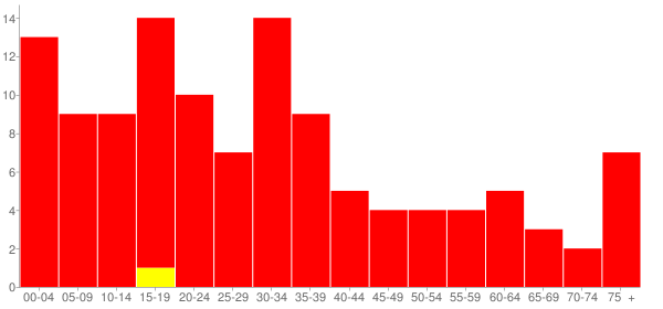 Graph: Population by Age and Race, 2000 Census - Wheeler, Illinois - Census Viewer