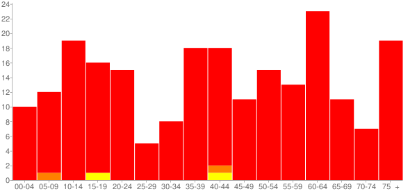 Graph: Population by Age and Race, 2010 Census - Rio, Illinois - Census Viewer