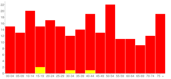 Graph: Population by Age and Race, 2010 Census - Mineral, Illinois - Census Viewer
