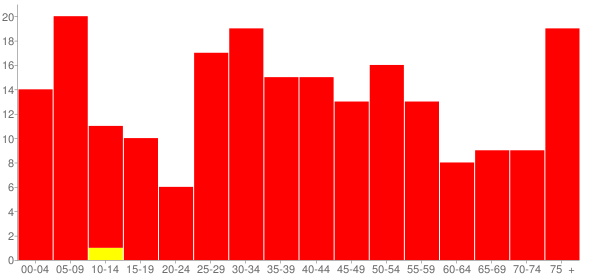 Graph: Population by Age and Race, 2000 Census - Rio, Illinois - Census Viewer