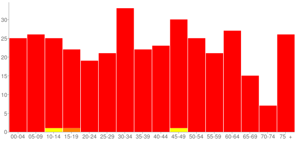 Graph: Population by Age and Race, 2010 Census - Jeffersonville (Geff), Illinois - Census Viewer