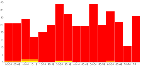 Graph: Population by Age and Race, 2010 Census - Weldon, Illinois - Census Viewer