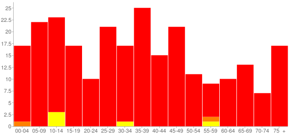 Graph: Population by Age and Race, 2000 Census - Cabery, Illinois - Census Viewer