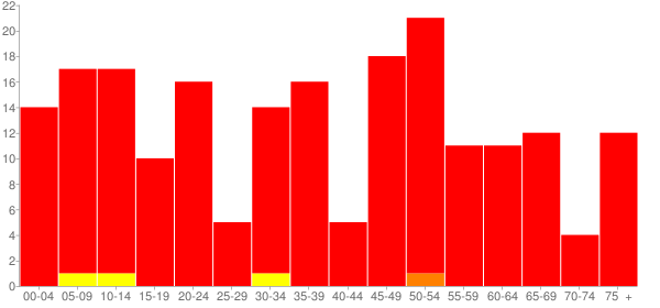Graph: Population by Age and Race, 2010 Census - Buncombe, Illinois - Census Viewer