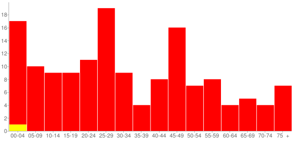 Graph: Population by Age and Race, 2010 Census - Wheeler, Illinois - Census Viewer
