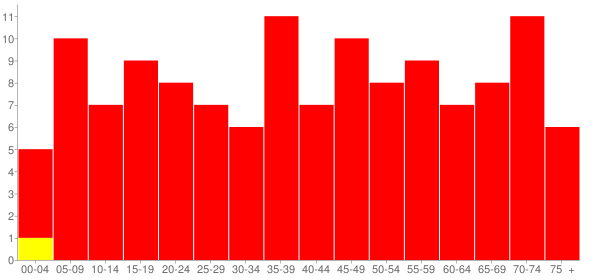 Graph: Population by Age and Race, 2010 Census - Junction, Illinois - Census Viewer
