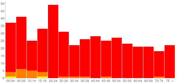 Graph: Population by Age and Race, 2010 Census - Beaver, Ohio - Census Viewer