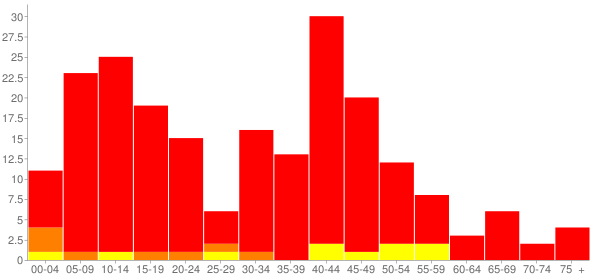 Graph: Population by Age and Race, 2000 Census - Acme, Washington - Census Viewer