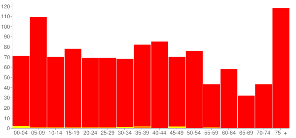 Graph: Population by Age and Race, 2000 Census - Windsor, Illinois - Census Viewer