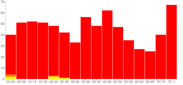 Graph: Population by Age and Race, 2000 Census - Ashkum, Illinois - Census Viewer