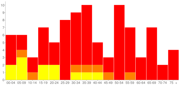 Graph: Population by Age and Race, 2010 Census - Rogers, Nebraska - Census Viewer