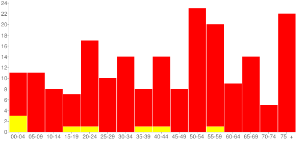 Graph: Population by Age and Race, 2010 Census - Montrose, Illinois - Census Viewer