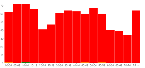 Graph: Population by Age and Race, 2000 Census - Ridge Farm, Illinois - Census Viewer
