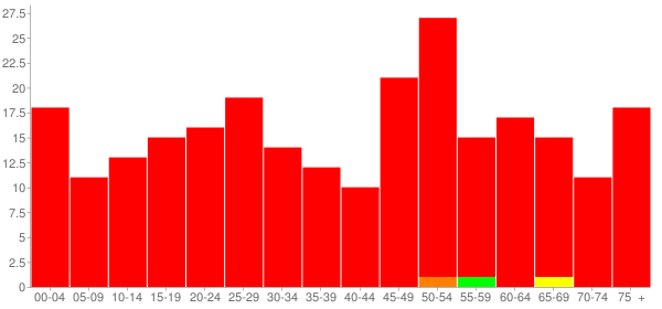 Graph: Population by Age and Race, 2010 Census - Sims, Illinois - Census Viewer