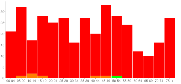 Graph: Population by Age and Race, 2010 Census - Ellis Grove (Ellisgrove), Illinois - Census Viewer
