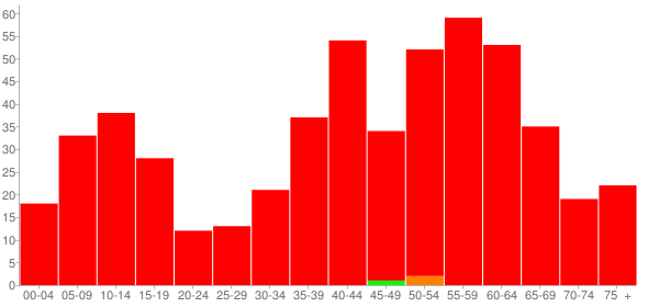 Graph: Population by Age and Race, 2000 Census - Lost Nation, Illinois - Census Viewer