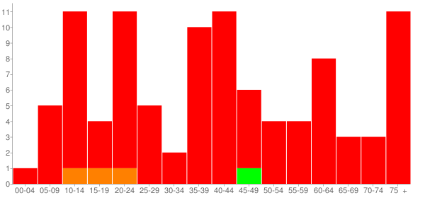 Graph: Population by Age and Race, 2010 Census - Columbus, Illinois - Census Viewer