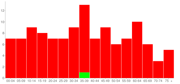 Graph: Population by Age and Race, 2000 Census - Boody, Illinois - Census Viewer