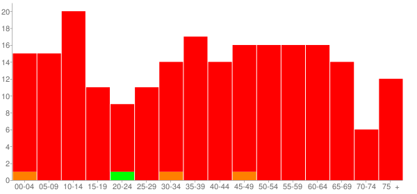 Graph: Population by Age and Race, 2010 Census - Seaton, Illinois - Census Viewer