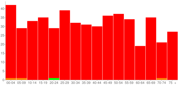 Graph: Population by Age and Race, 2010 Census - Dawson, Illinois - Census Viewer