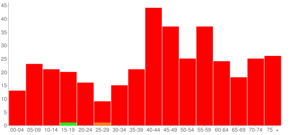 Graph: Population by Age and Race, 2000 Census - Grand Detour, Illinois - Census Viewer