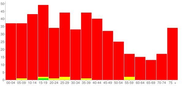Graph: Population by Age and Race, 2000 Census - Bedford, Kentucky - Census Viewer
