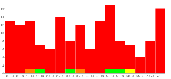Graph: Population by Age and Race, 2010 Census - Ridott, Illinois - Census Viewer