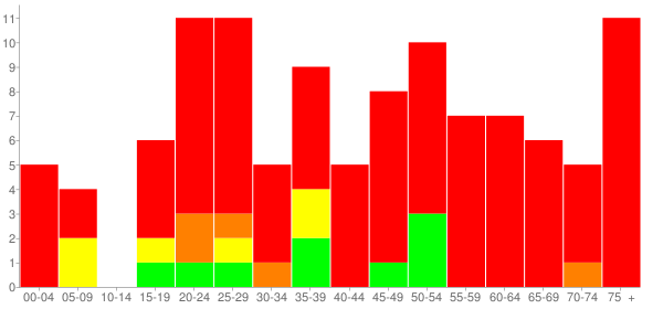 Graph: Population by Age and Race, 2010 Census - Seven Springs, North Carolina - Census Viewer