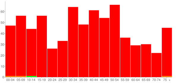 Graph: Population by Age and Race, 2000 Census - Dalzell, Illinois - Census Viewer