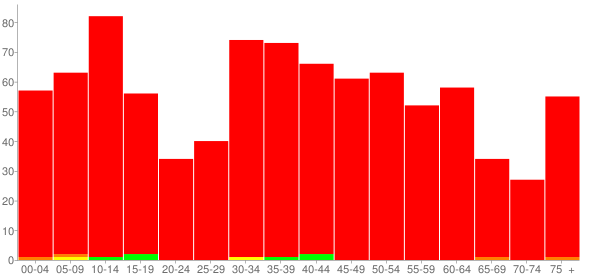 Graph: Population by Age and Race, 2000 Census - Albany, Illinois - Census Viewer