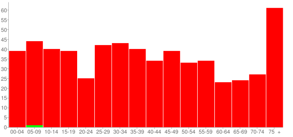 Graph: Population by Age and Race, 2000 Census - Saint David, Illinois - Census Viewer