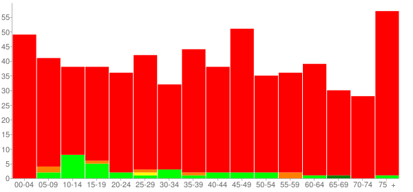 Graph: Population by Age and Race, 2010 Census - Mulberry Grove, Illinois - Census Viewer