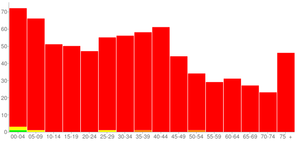 Graph: Population by Age and Race, 2000 Census - Thayer, Illinois - Census Viewer