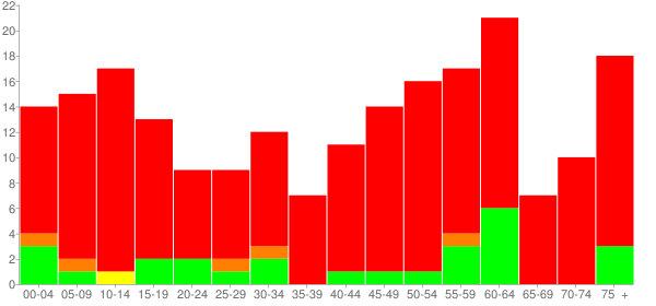 Graph: Population by Age and Race, 2010 Census - New Grand Chain (Grand Chain), Illinois - Census Viewer