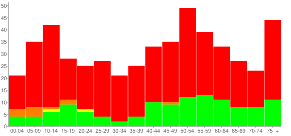 Graph: Population by Age and Race, 2010 Census - Shipman, Virginia - Census Viewer