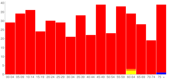 Graph: Population by Age and Race, 2010 Census - Industry, Illinois - Census Viewer
