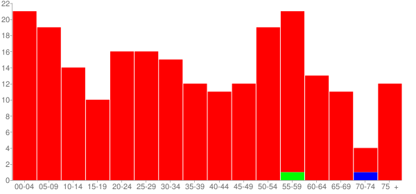 Graph: Population by Age and Race, 2010 Census - Long Point, Illinois - Census Viewer
