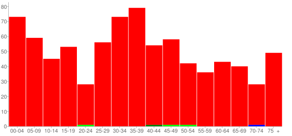 Graph: Population by Age and Race, 2010 Census - Hamel, Illinois - Census Viewer