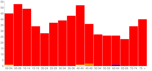 Graph: Population by Age and Race, 2000 Census - Buda, Illinois - Census Viewer