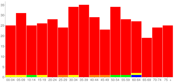 Graph: Population by Age and Race, 2000 Census - East Cape Girardeau, Illinois - Census Viewer