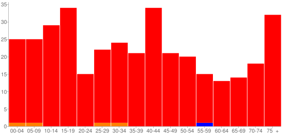 Graph: Population by Age and Race, 2000 Census - Fillmore, Illinois - Census Viewer