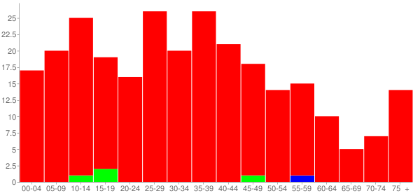 Graph: Population by Age and Race, 2000 Census - Sims, Illinois - Census Viewer