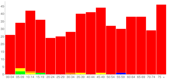 Graph: Population by Age and Race, 2010 Census - Chandlerville, Illinois - Census Viewer