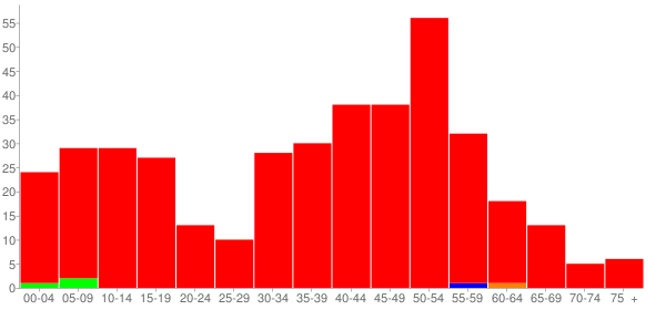 Graph: Population by Age and Race, 2000 Census - Hopewell, Illinois - Census Viewer