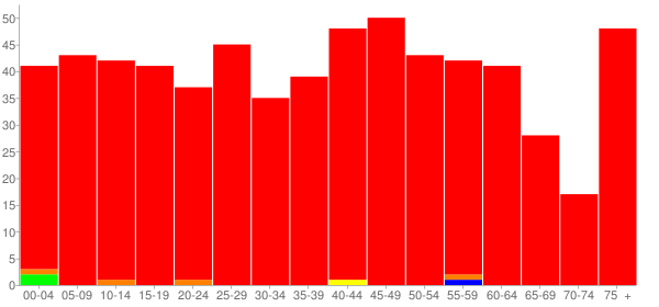 Graph: Population by Age and Race, 2000 Census - Fairmount, Illinois - Census Viewer