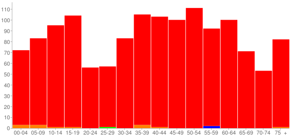 Graph: Population by Age and Race, 2010 Census - Harristown, Illinois - Census Viewer